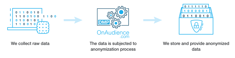 GDPR compliance - anonymization process on OnAudience.com DMP