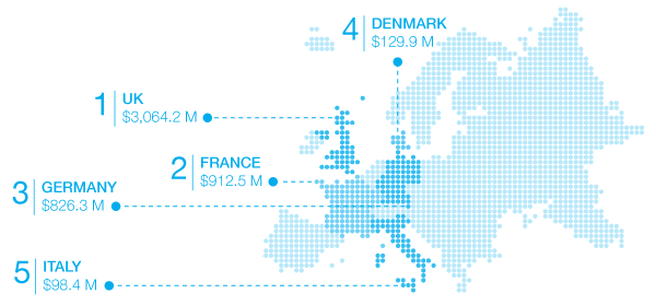 The largest data markets in Europe