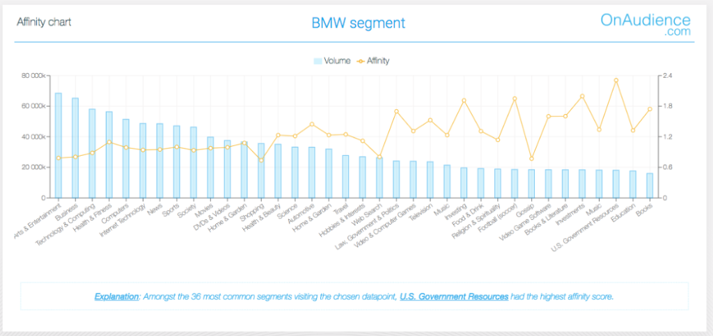 BMW segment 3rd party data OnAudience.com