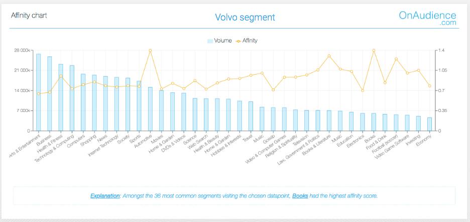Volvo segment 3rd party data OnAudience.com