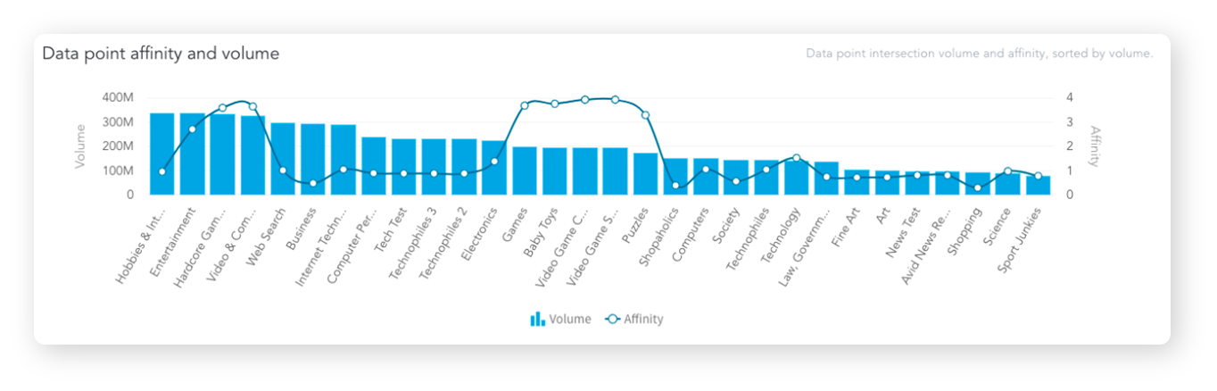 Target audience big data analysis report