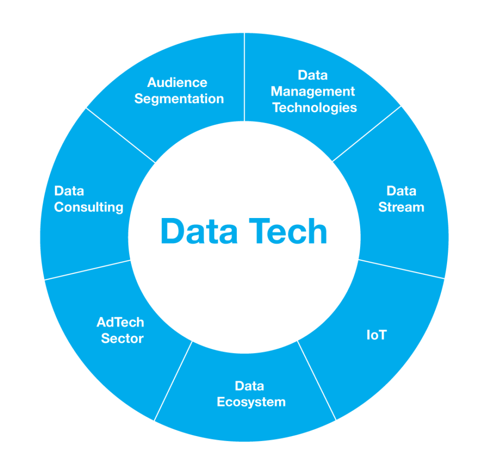 DataTech diagram