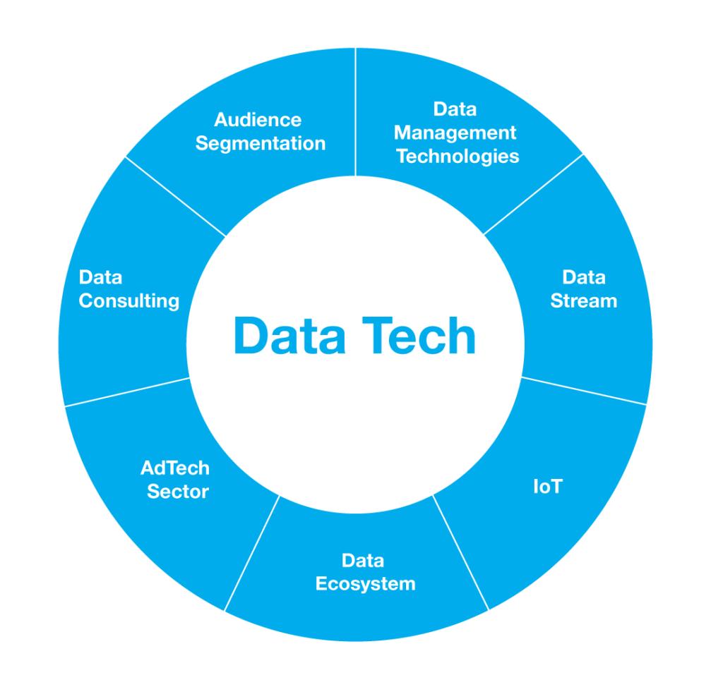DataTech diagram