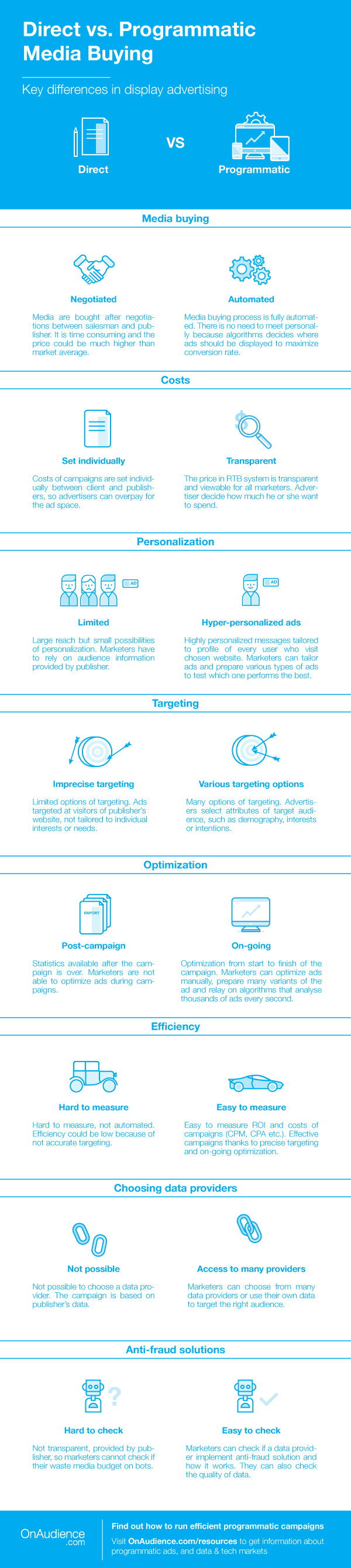 programmatic advertising vs direct buying