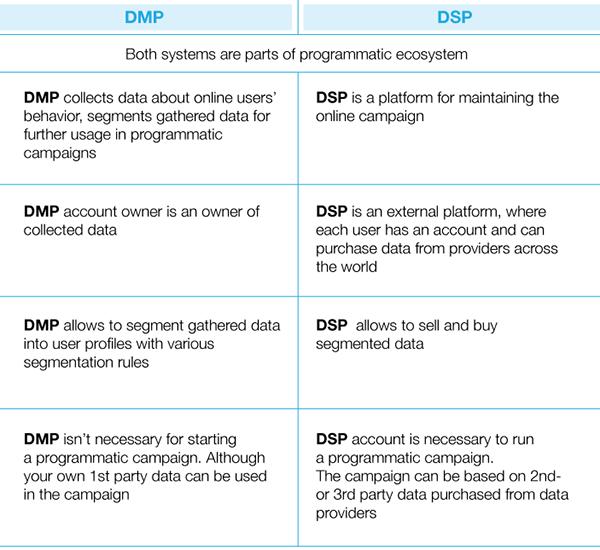 dmp vs dsp table