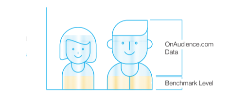 Nielsen DAR test results OnAudience