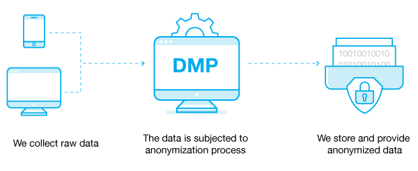 Data anonymization process DMP - OnAudience