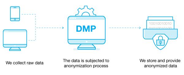 Data anonymization process DMP - OnAudience