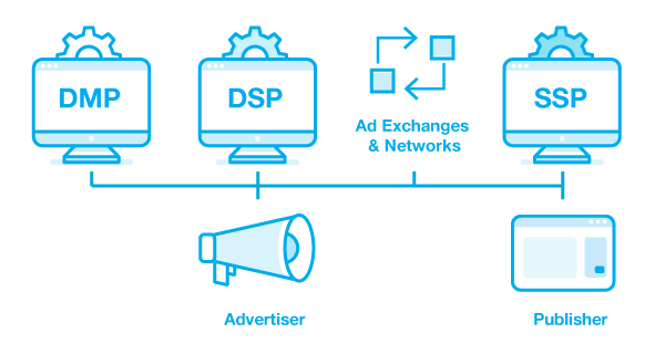 programmatic-advertising-platforms-explanation