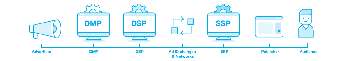 programmatic-advertising-platforms-description