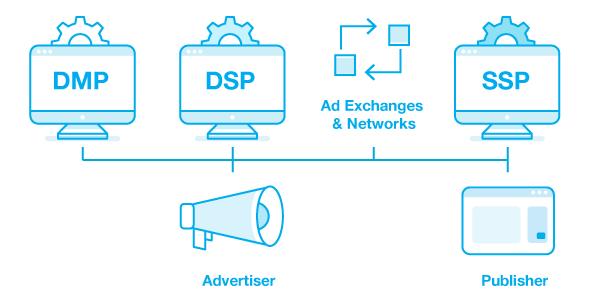 programmatic-advertising-platforms-explanation