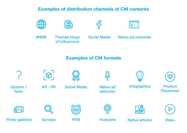 cm-formats