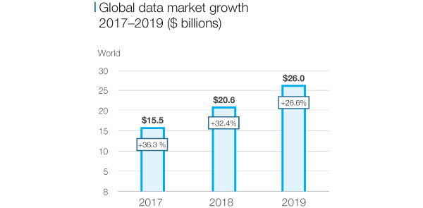 Global Data Market Size - OnAudience