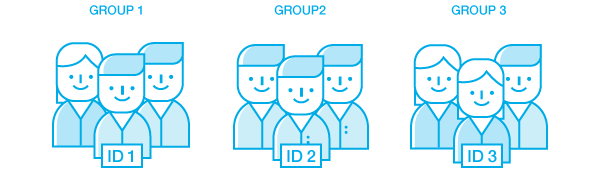 IDs in cross-device ID management